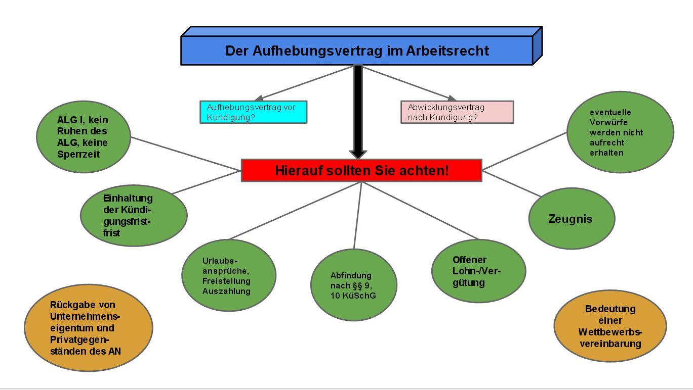 Aufhebungsvertrag Arbeitsrecht Berlin Rechtsanwalt Bernd Köhler